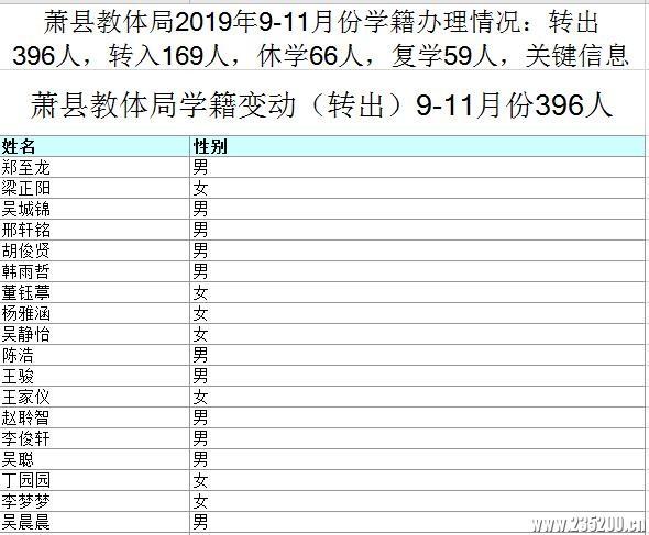 萧县教体局2019年7-11月份学籍办理情况